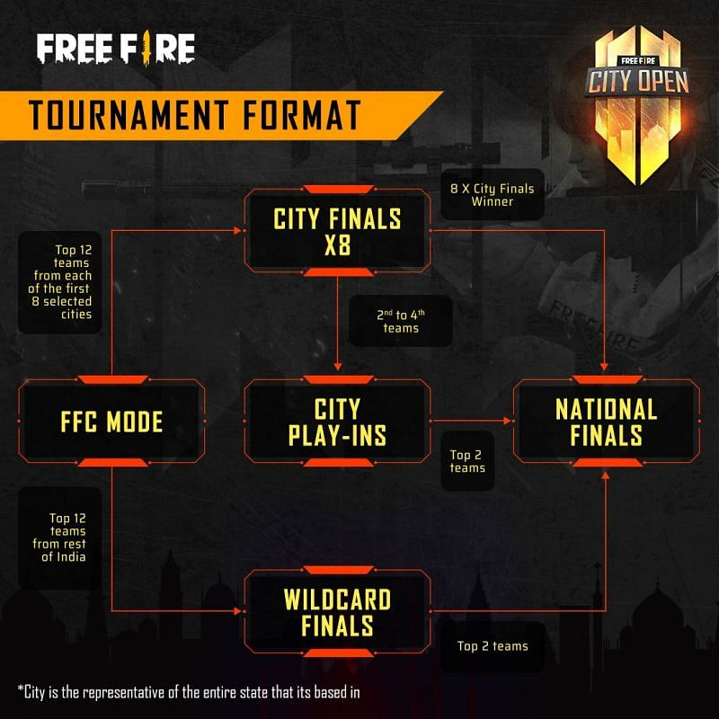 Format and schedule of the FFCO tournament